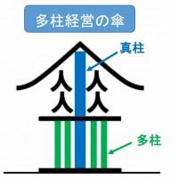 多柱経営の傘