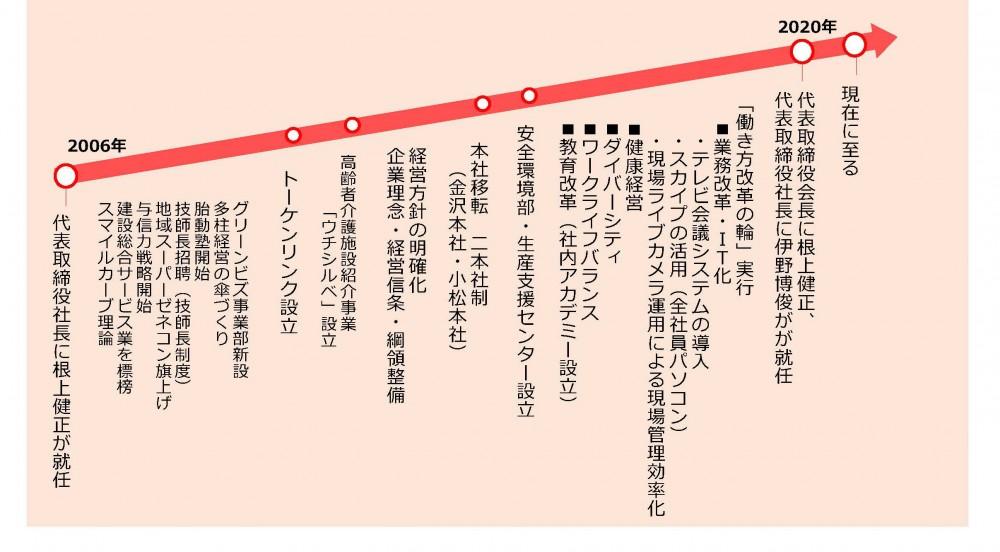 1-3_改革のあゆみ_ページ_2