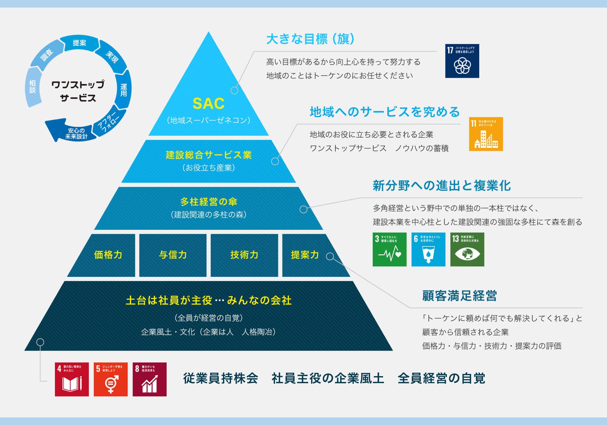 トーケン SDGs
